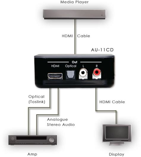 format audio embed de embed audio from hdmi