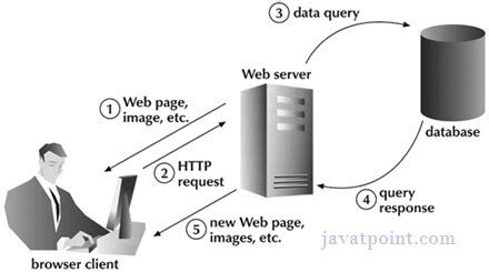 how ajax works javatpoint ajax overview read java technologies