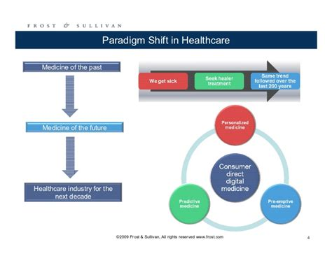 Technology In Global Health Presented By Vipan Nikore Md Mba by A Paradigm Shift In Healthcare Changing Business Models