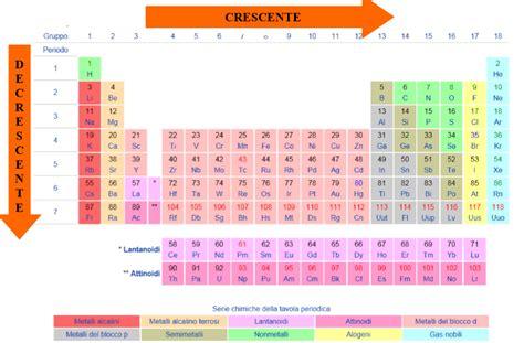 vuol dire in chimica energia di ionizzazione