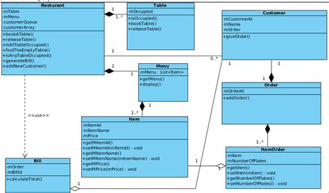 class diagram for restaurant system designing a software system from scratch with ooad uml a