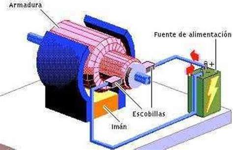 inductor de motores electricos corrientes alternas y corrientes continuas p 225 2 monografias