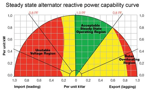 power factor correction generator how to size a generator set ee publishers