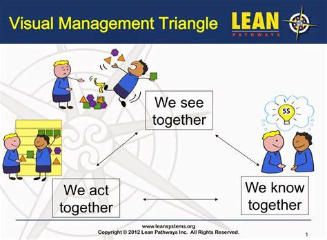 visual design management geneva lean thinking july 2015