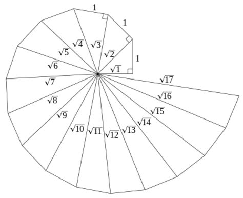 finally got how to create spiral number pattern program spiral of theodorus wikipedia