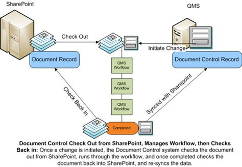sharepoint document management workflow integrating your quality management document with