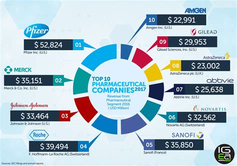 pharmaceutical market and healthcare services in poland top 10 pharmaceutical companies 2017 igeahub