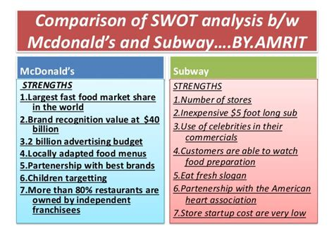 Mba Comparison Australia by Comparison Of Swot Analysis B
