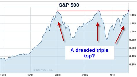 stock pattern triple top warning stocks likely to crater business insider