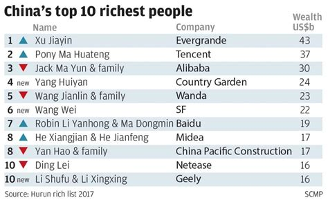 china s richest 2 130 as much money as the world s fifth largest economy