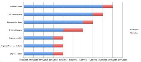 gantt chart excel template 2012 investopedia investopedia sharper insight smarter autos post
