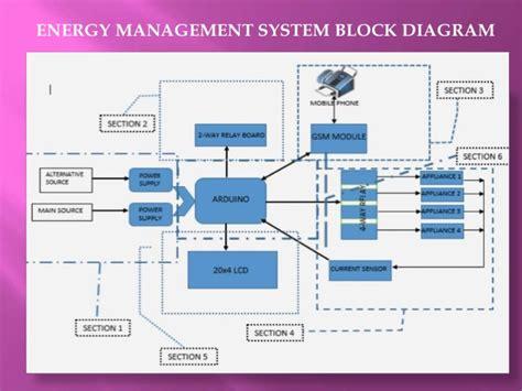 building management system schematic diagram 44 wiring