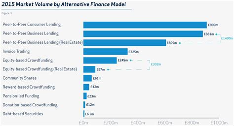peer to peer lending and equity crowdfunding a guide to the new capital markets for creators investors and entrepreneurs books uk p2p lending grows 80 percent in 2015 p2p banking