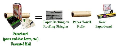 What Can We Make With Waste Paper - what your recyclables become