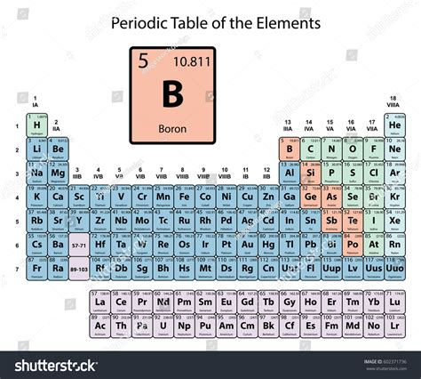 Boron Periodic Table by Boron Big On Periodic Table Elements Stock Vector