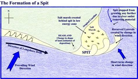 diagram of a tombolo formation of spits and tombolos golearngeography