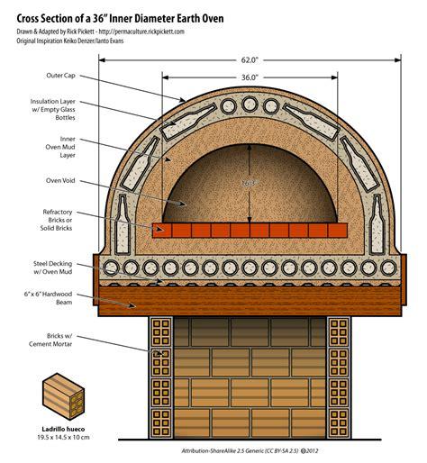 how big is a section cob diagram clay earth cob brick oven pinterest