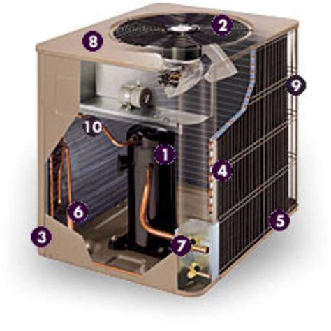 Pinch Orange Ac Heater Air orange county s furnace repair heating cooling service orange county ca