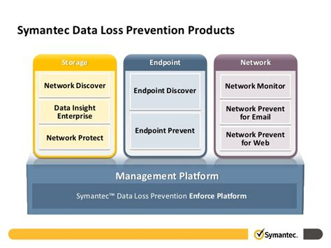 symantec dlp policy templates symantec data governance in the cloud