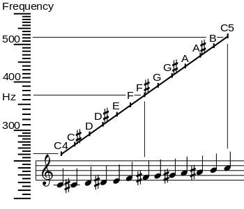 Letter Occurrence Frequency musical note