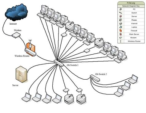 network layout for a small business feedback on small business network with diagram networking