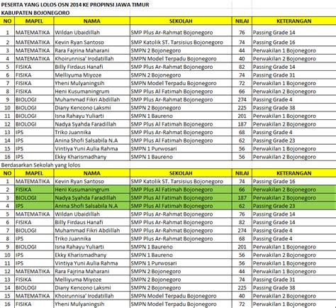 estimasi nomor porsi haji jawa timur tahun 2012 sd tahun 2022 pengumuman daftar nama calon jamaah haji 2015 tanggal jawa
