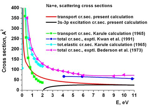 electron scattering cross section exle electron atom scattering kintech laboratory r