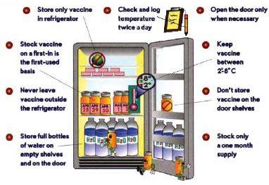 Daftar Kulkas Vaksin jenis dan penggolongan vaksin the