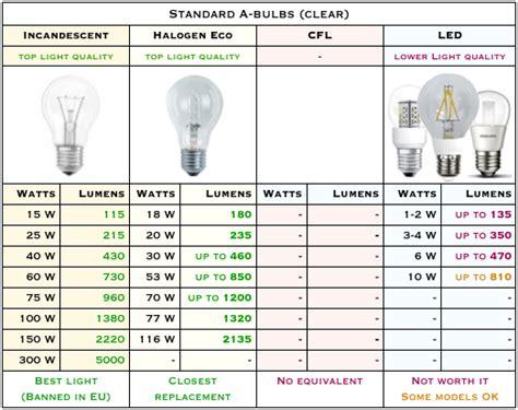 light bulb conversion chart led light bulb conversion chart led watt conversion chart