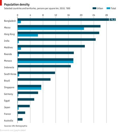 comments  daily chart demography  density  economist