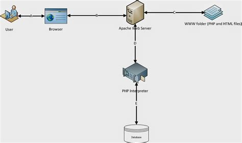 web application system architecture diagram lets do php architecture diagram of php based web