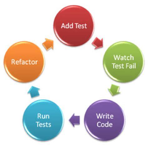 test driven development of infrastructure code unif io