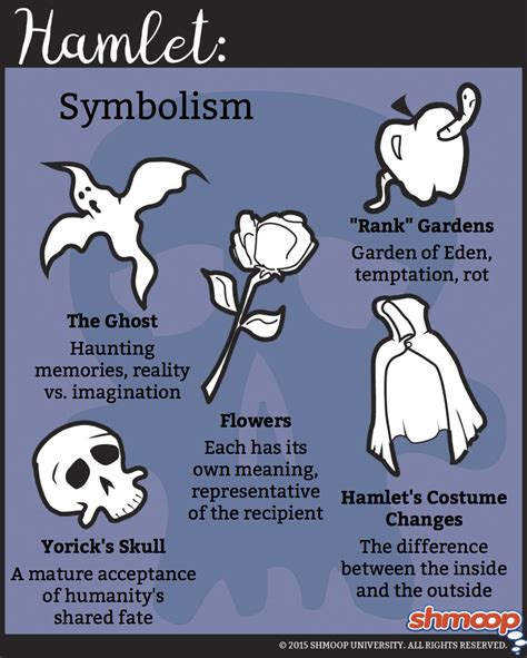 hamlet themes motifs and symbols summary part 7 in hamlet chart