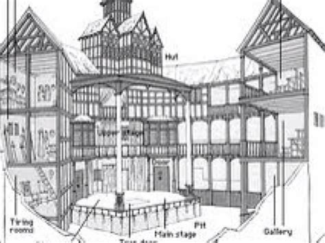 The Globe Theatre Outline by Globe Theatre Presentation By Alex Ramos