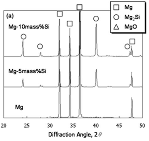 xrd pattern of magnesium oxide tribological properties of magnesium matrix composite