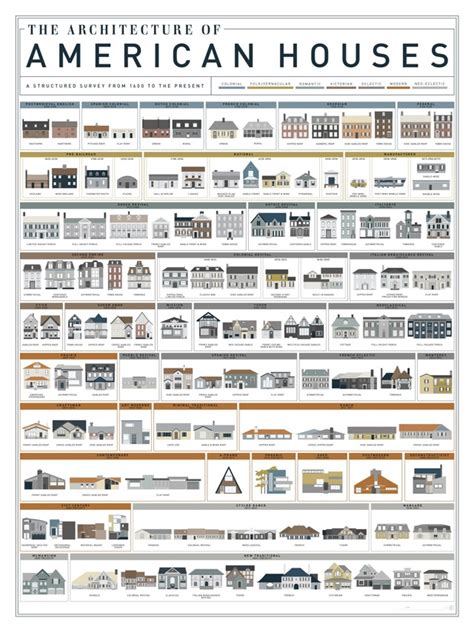 american architects poster shows 121 types of american house boing boing