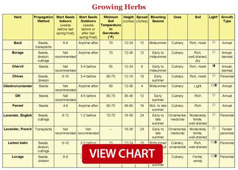 herb growing chart garden design 35006 garden inspiration ideas