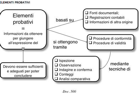 sistema controllo interno gli elementi probativi principi di revisione 500 505