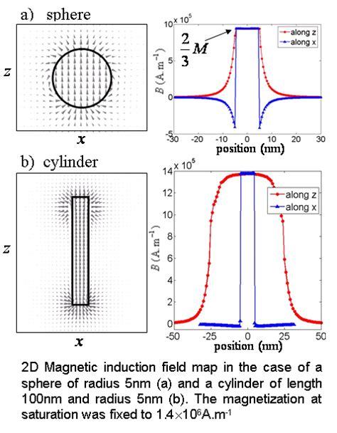 electromagnetic induction exles magafil
