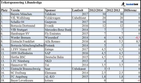 bundesliga tabelle 2013 die trikotsponsoren 1 bundesliga saison 2013 2014