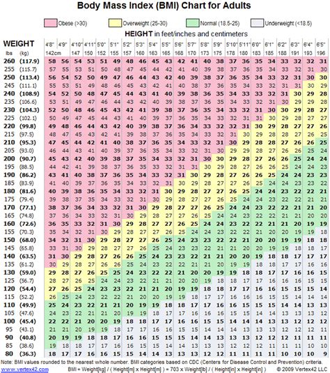 bmi table for weight loss tips the mass index table bmi