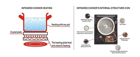 basic principle of induction cooker basic principle of induction stove 28 images cook like a fakir yanko design induction