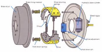 Light Aircraft Brake System How To The Braking System Is Working Optimally In
