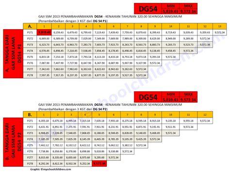 slip gaji pegawai awam jadual gaji baru ssm 2013 ppps dg41 dg44 dg48 dg52 dg54