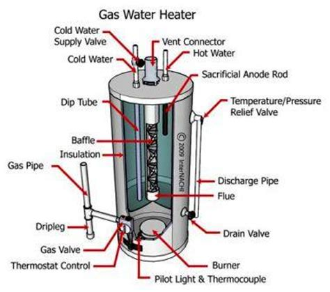 Ita Plumbing by Water Heater Maintenance Tips Peterman Hvac Plumbing