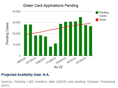 If Green Card Is Process Can You Do Mba by How Does It Take To Get Green Card In Usa For Eb1