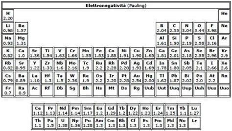 elettronegativit 224