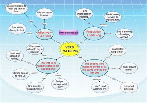 pattern english learning forum learn english verb patterns v ing and to v