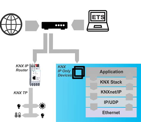 ip software for linux knx stack for linux