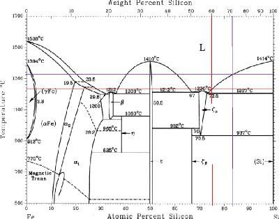 diagramme de phase fer silicium memoire ma 238 trise des corrections en silicium dans